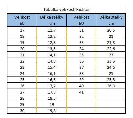 velikostní tabulka  Richter